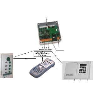Schwimmbad SOS-Alarm-System Wireless 433MHz Image